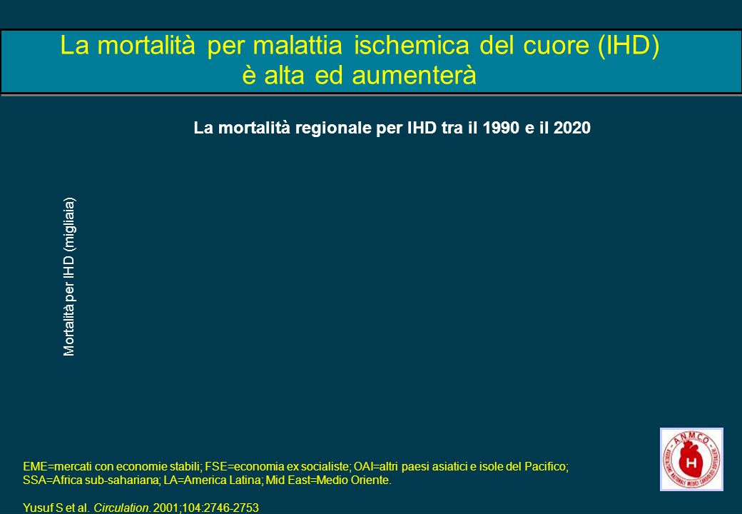 La mortalità per malattia ischemica del cuore (IHD) è alta ed aumenterà Mortalità per IHD (migliaia) EME=mercati con economie stabili; FSE=economia ex