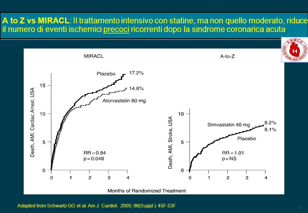 33 A to Z vs MIRACL: Il trattamento intensivo con statine, ma non quello moderato, riduce il numero di eventi ischemici precoci ricorrenti dopo la sin
