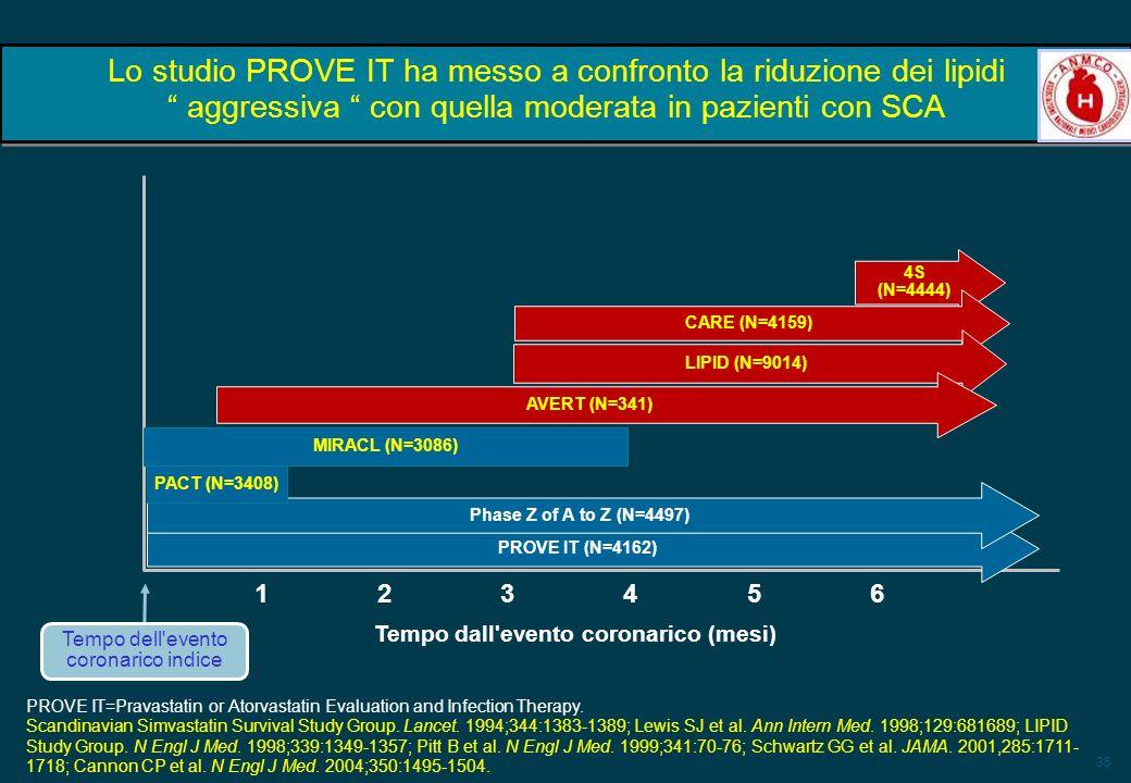 35 Lo studio PROVE IT ha messo a confronto la riduzione dei lipidi aggressiva con quella moderata in pazienti con SCA 4S (N=4444) CARE (N=4159) LIPID