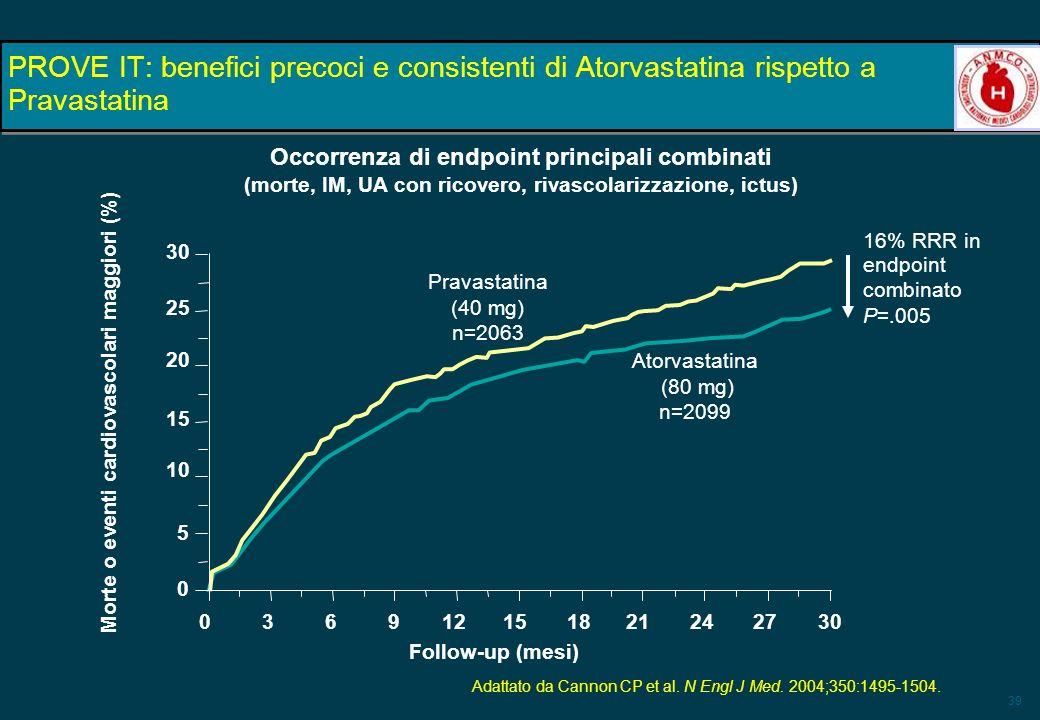 39 16% RRR in endpoint combinato P=.005 PROVE IT: benefici precoci e consistenti di Atorvastatina rispetto a Pravastatina Adattato da Cannon CP et al.