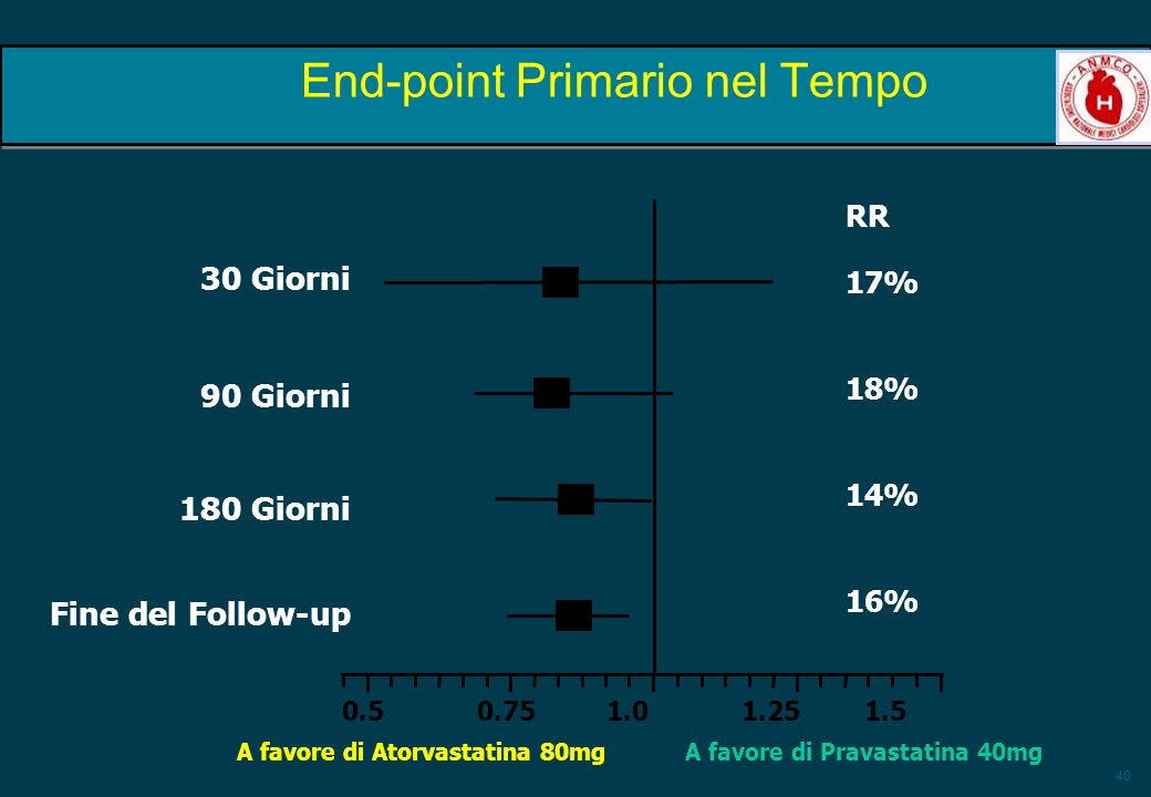 40 RR 17% 18% 14% 16% 30 Giorni 90 Giorni 180 Giorni Fine del Follow-up End-point Primario nel Tempo A favore di Atorvastatina 80mg 0.5 0.75 1.0 1.25