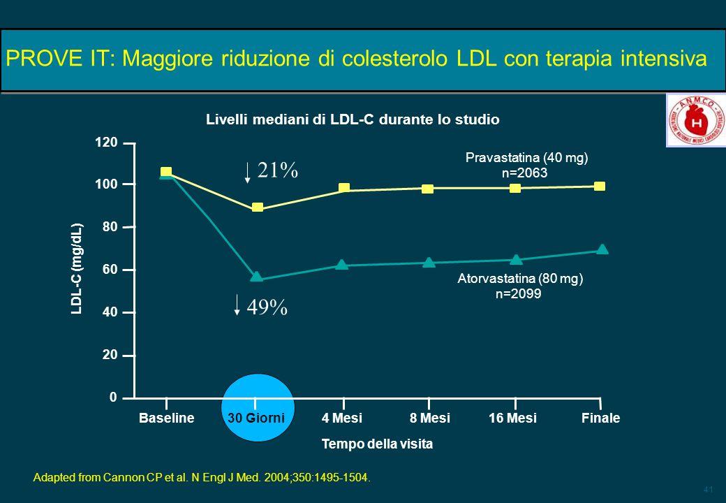 41 PROVE IT: Maggiore riduzione di colesterolo LDL con terapia intensiva Adapted from Cannon CP et al. N Engl J Med. 2004;350:1495-1504. 100 LDL-C (mg