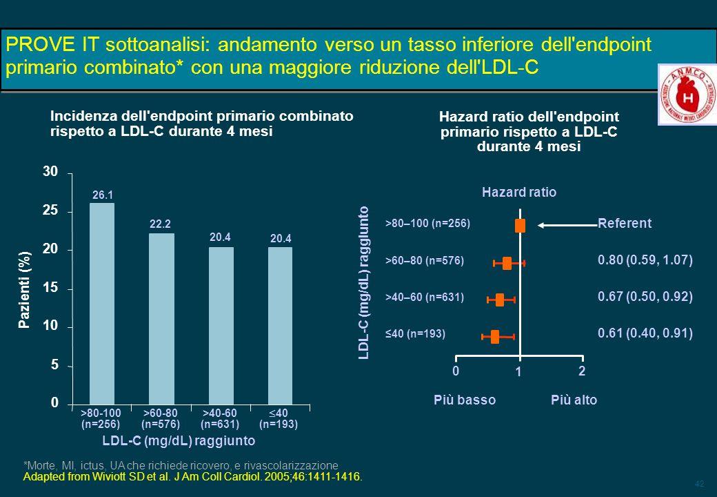 42 PROVE IT sottoanalisi: andamento verso un tasso inferiore dell'endpoint primario combinato* con una maggiore riduzione dell'LDL-C *Morte, MI, ictus