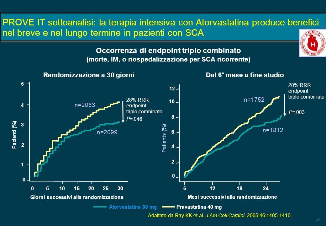 45 PROVE IT sottoanalisi: la terapia intensiva con Atorvastatina produce benefici nel breve e nel lungo termine in pazienti con SCA Adattato da Ray KK