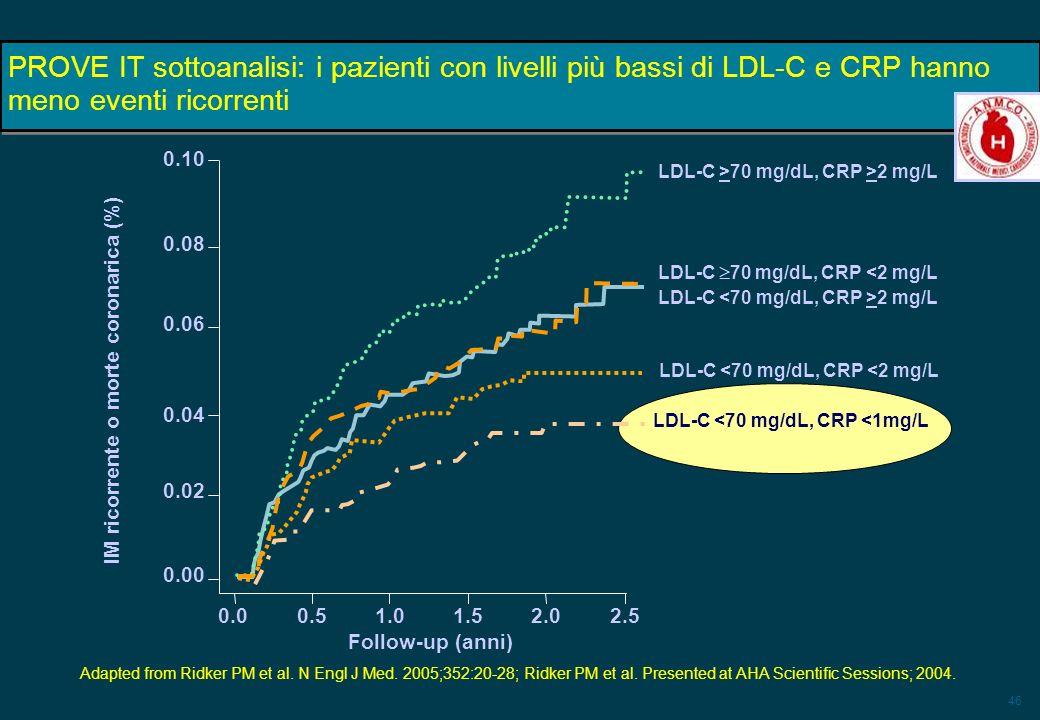46 IM ricorrente o morte coronarica (%) PROVE IT sottoanalisi: i pazienti con livelli più bassi di LDL-C e CRP hanno meno eventi ricorrenti Adapted fr