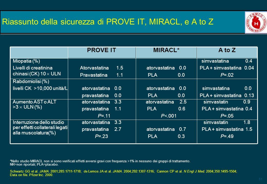 51 Riassunto della sicurezza di PROVE IT, MIRACL, e A to Z simvastatina 0.4 PLA + simvastatina 0.04 P=.02 atorvastatina 0.0 PLA 0.0 Atorvastatina1.5 P