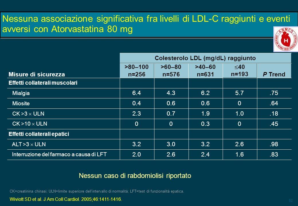 52 Nessuna associazione significativa fra livelli di LDL-C raggiunti e eventi avversi con Atorvastatina 80 mg CK=creatinina chinasi; ULN=limite superi