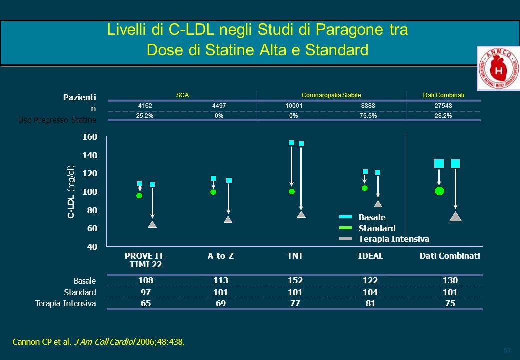 53 Livelli di C-LDL negli Studi di Paragone tra Dose di Statine Alta e Standard Cannon CP et al. J Am Coll Cardiol 2006;48:438. Terapia Intensiva 9710