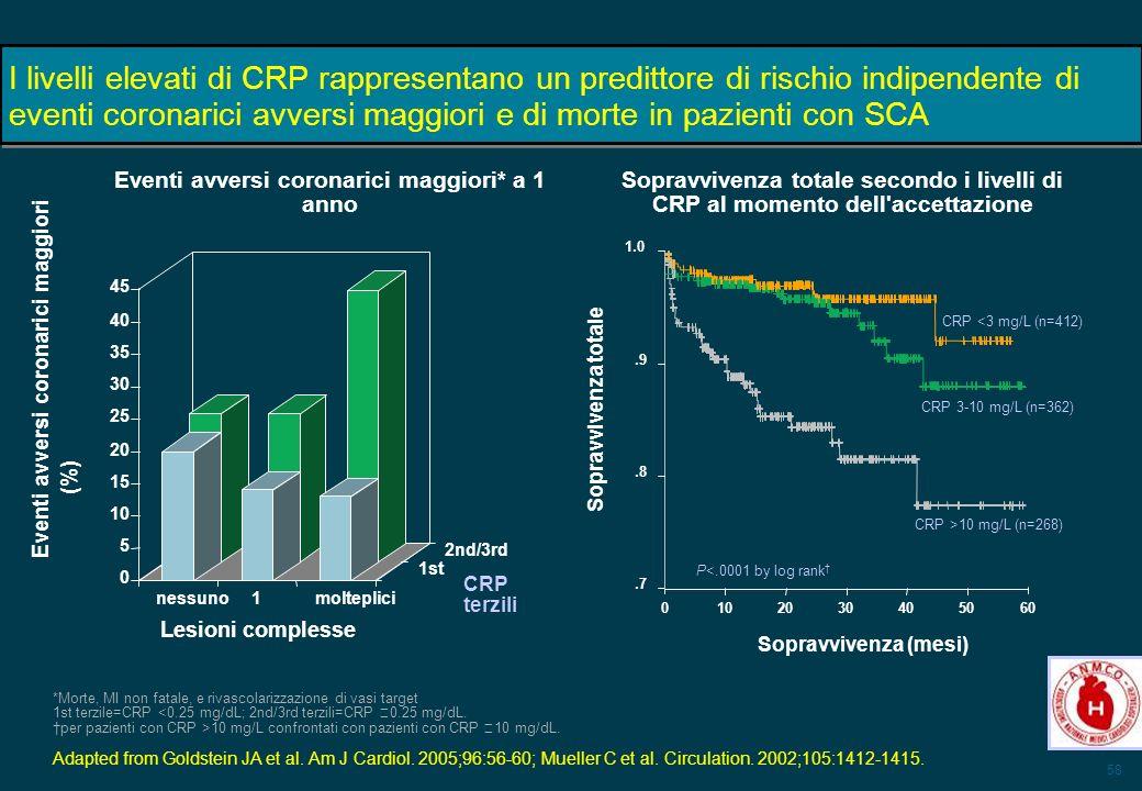 58 I livelli elevati di CRP rappresentano un predittore di rischio indipendente di eventi coronarici avversi maggiori e di morte in pazienti con SCA *