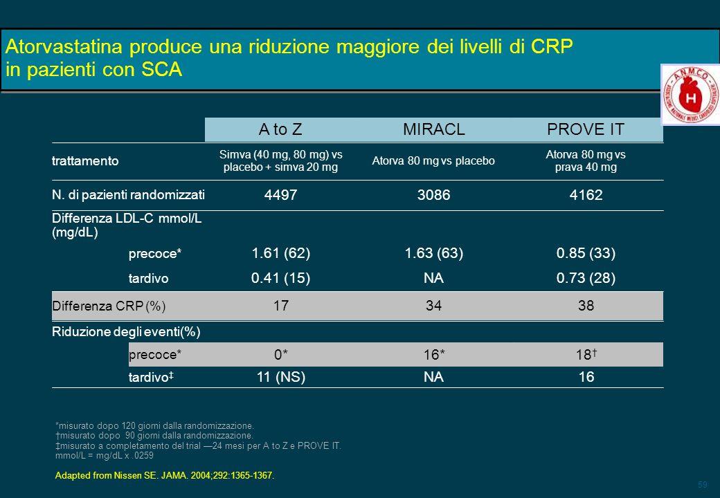 59 Atorvastatina produce una riduzione maggiore dei livelli di CRP in pazienti con SCA 383417 Differenza CRP (%) Riduzione degli eventi(%) tardivo pre