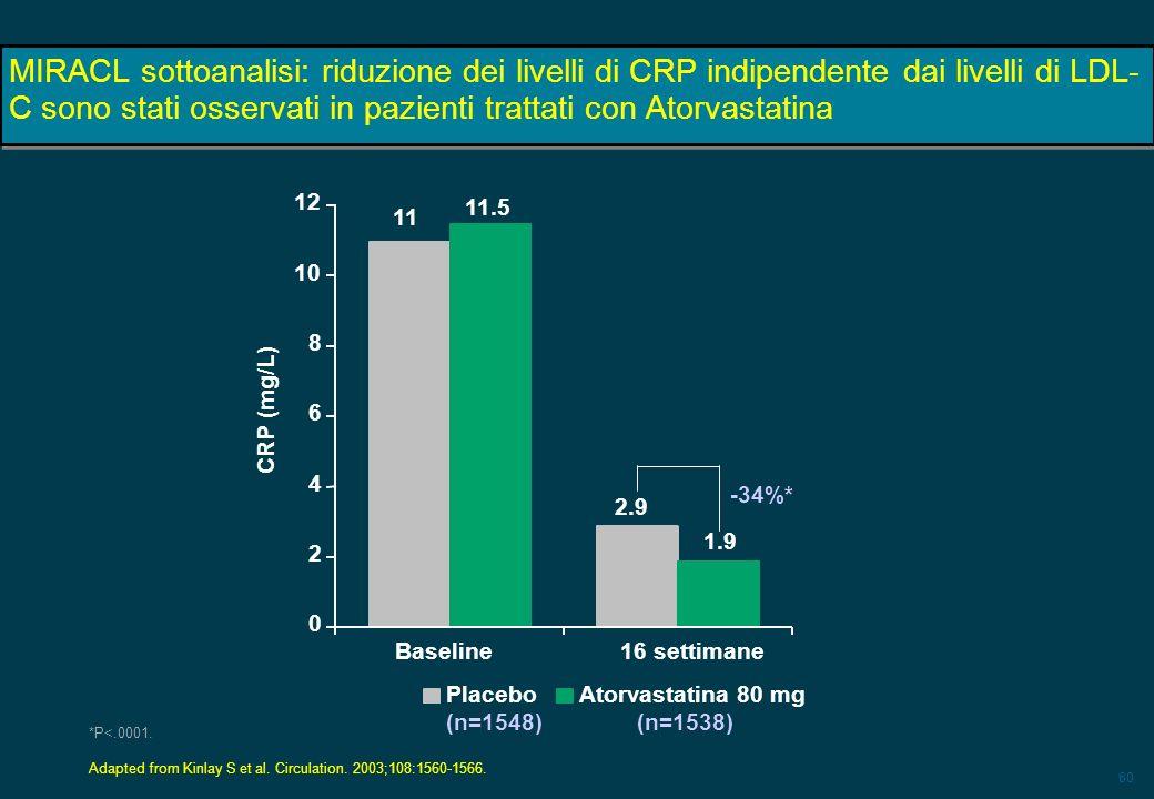60 MIRACL sottoanalisi: riduzione dei livelli di CRP indipendente dai livelli di LDL- C sono stati osservati in pazienti trattati con Atorvastatina *P