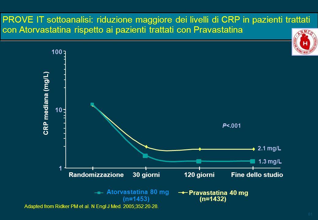 61 PROVE IT sottoanalisi: riduzione maggiore dei livelli di CRP in pazienti trattati con Atorvastatina rispetto ai pazienti trattati con Pravastatina