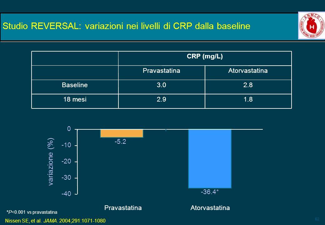 62 -36.4* Atorvastatina -5.2 Pravastatina Studio REVERSAL: variazioni nei livelli di CRP dalla baseline variazione (%) *P<0.001 vs pravastatina -40 -3
