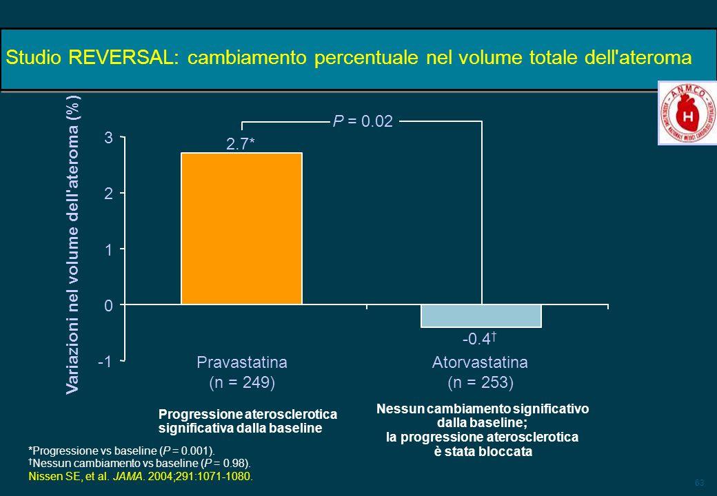 63 Studio REVERSAL: cambiamento percentuale nel volume totale dell'ateroma Progressione aterosclerotica significativa dalla baseline Nessun cambiament