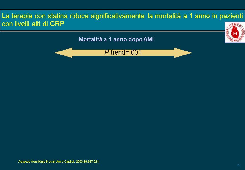 64 La terapia con statina riduce significativamente la mortalità a 1 anno in pazienti con livelli alti di CRP Adapted from Kinjo K et al. Am J Cardiol