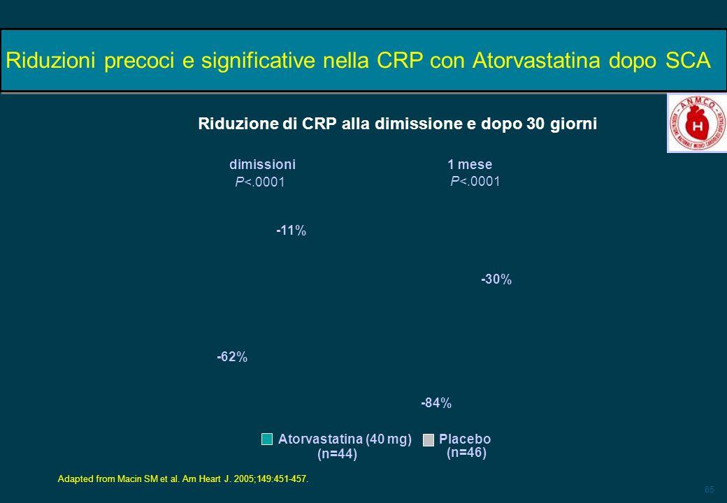 65 Riduzioni precoci e significative nella CRP con Atorvastatina dopo SCA dimissioni1 mese P<.0001 -62% -30% -11% -84% Adapted from Macin SM et al. Am