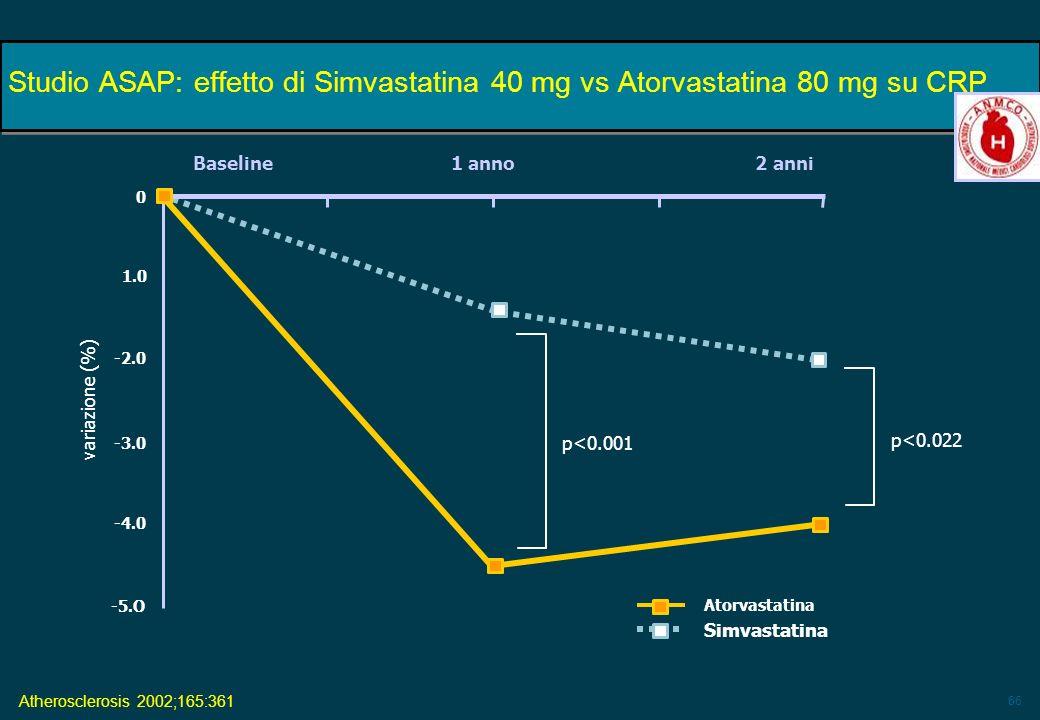 66 Baseline 1 anno 2 anni p<0.022 p<0.001 variazione (%) Atorvastatina Simvastatina Atherosclerosis 2002;165:361 -2.0 1.0 -3.0 -4.0 -5.O 0 Studio ASAP