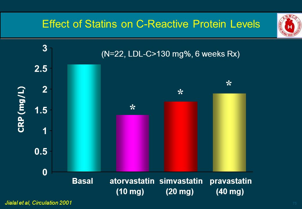 75 Effect of Statins on C-Reactive Protein Levels 0 0.5 1 1.5 2 2.5 3 Basalsimvastatin (20 mg) atorvastatin (10 mg) pravastatin (40 mg) CRP (mg/L) Jia