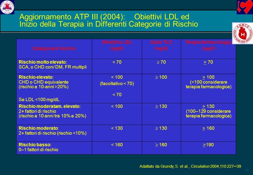 81 Aggiornamento ATP III (2004):Obiettivi LDL ed Inizio della Terapia in Differenti Categorie di Rischio Categoria di rischio Obiettivo LDL mg/dl Iniz