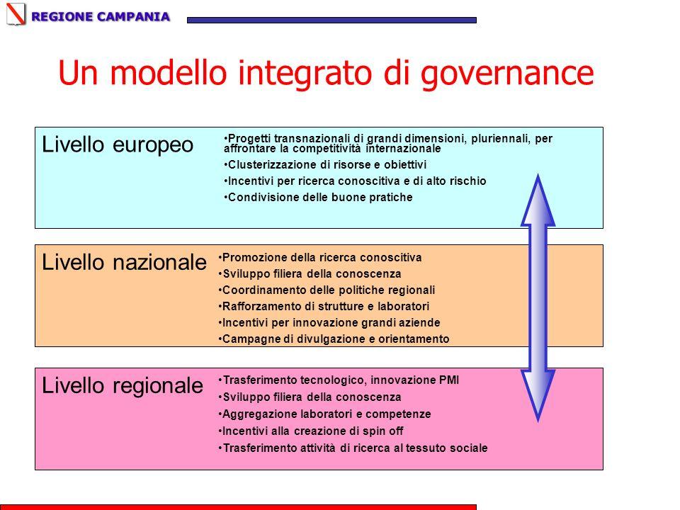 Un modello integrato di governance Livello europeo Livello regionale Livello nazionale Progetti transnazionali di grandi dimensioni, pluriennali, per