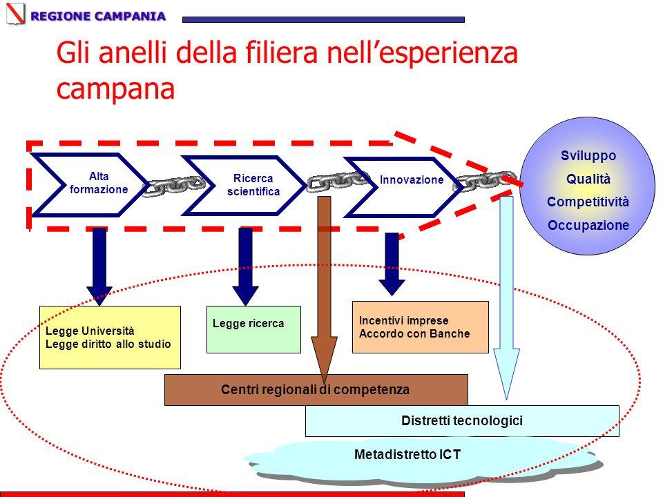Sviluppo Qualità Competitività Occupazione Gli anelli della filiera nellesperienza campana Alta formazione Ricerca scientifica Innovazione Legge Unive