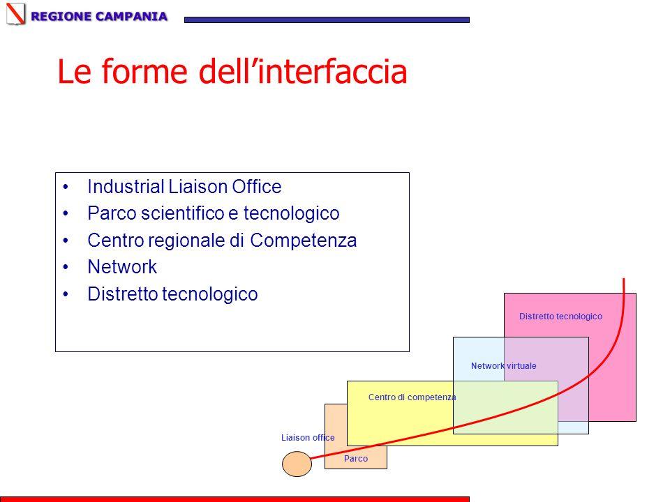 Le forme dellinterfaccia Industrial Liaison Office Parco scientifico e tecnologico Centro regionale di Competenza Network Distretto tecnologico Liaiso