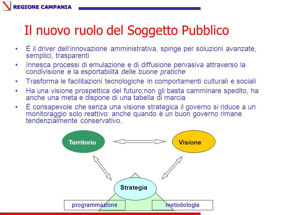 Il nuovo ruolo del Soggetto Pubblico È il driver dellinnovazione amministrativa, spinge per soluzioni avanzate, semplici, trasparenti Innesca processi