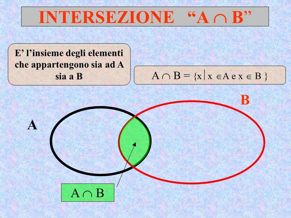 INTERSEZIONE A B A B A B E linsieme degli elementi che appartengono sia ad A sia a B A B = x x A e x B