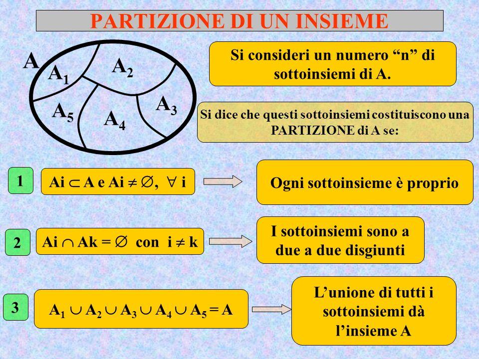 PARTIZIONE DI UN INSIEME A Si consideri un numero n di sottoinsiemi di A. Si dice che questi sottoinsiemi costituiscono una PARTIZIONE di A se: Ai A e
