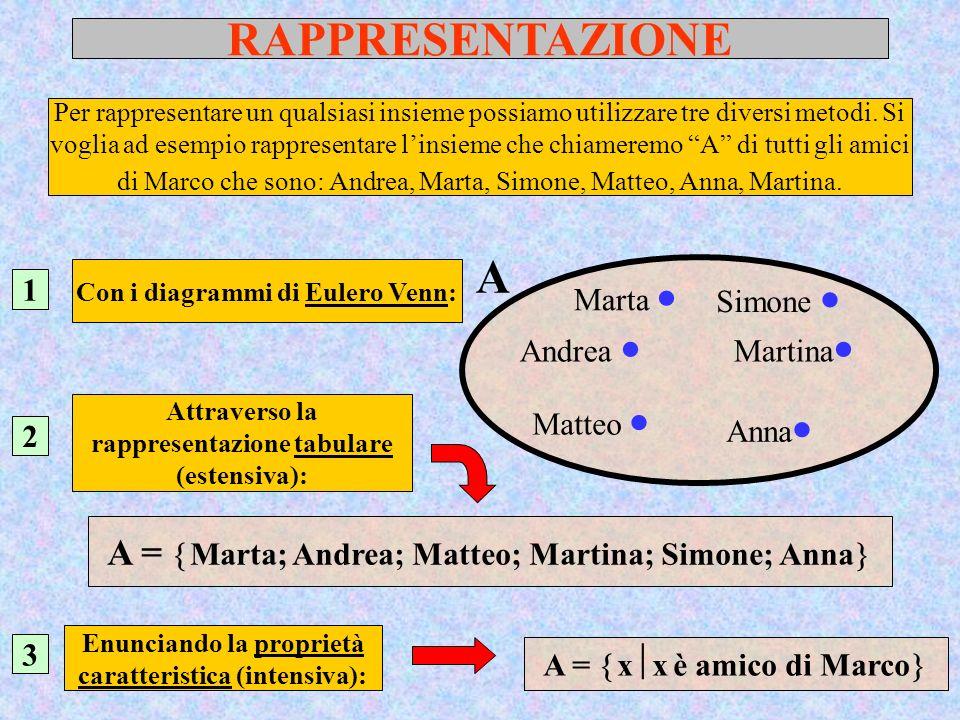 ESERCIZIO N.5….. A B Quale espressione rappresenta larea evidenziata.