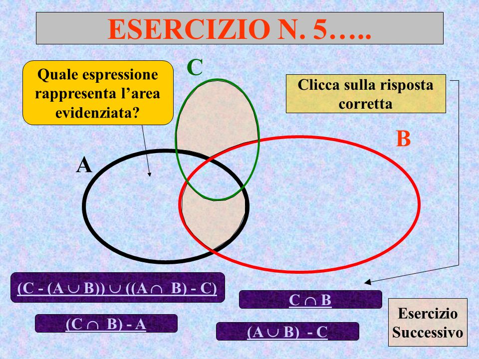 ESERCIZIO N. 5….. A B Quale espressione rappresenta larea evidenziata? (C - (A B)) ((A B) - C) C (C B) - A Clicca sulla risposta corretta C B (A B) -