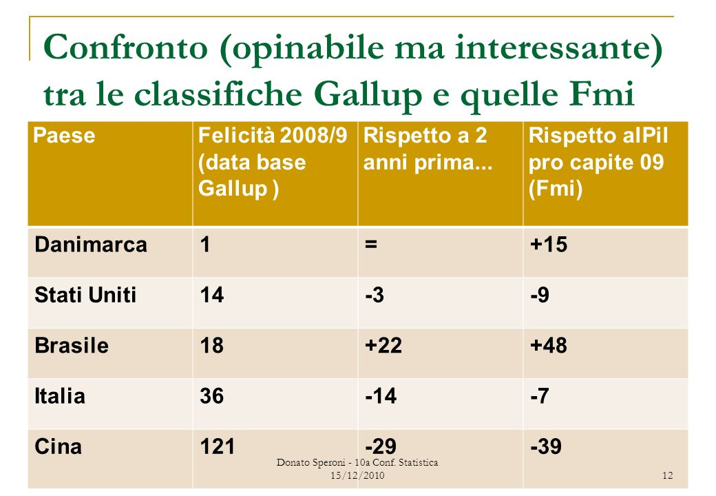 Confronto (opinabile ma interessante) tra le classifiche Gallup e quelle Fmi PaeseFelicità 2008/9 (data base Gallup ) Rispetto a 2 anni prima...