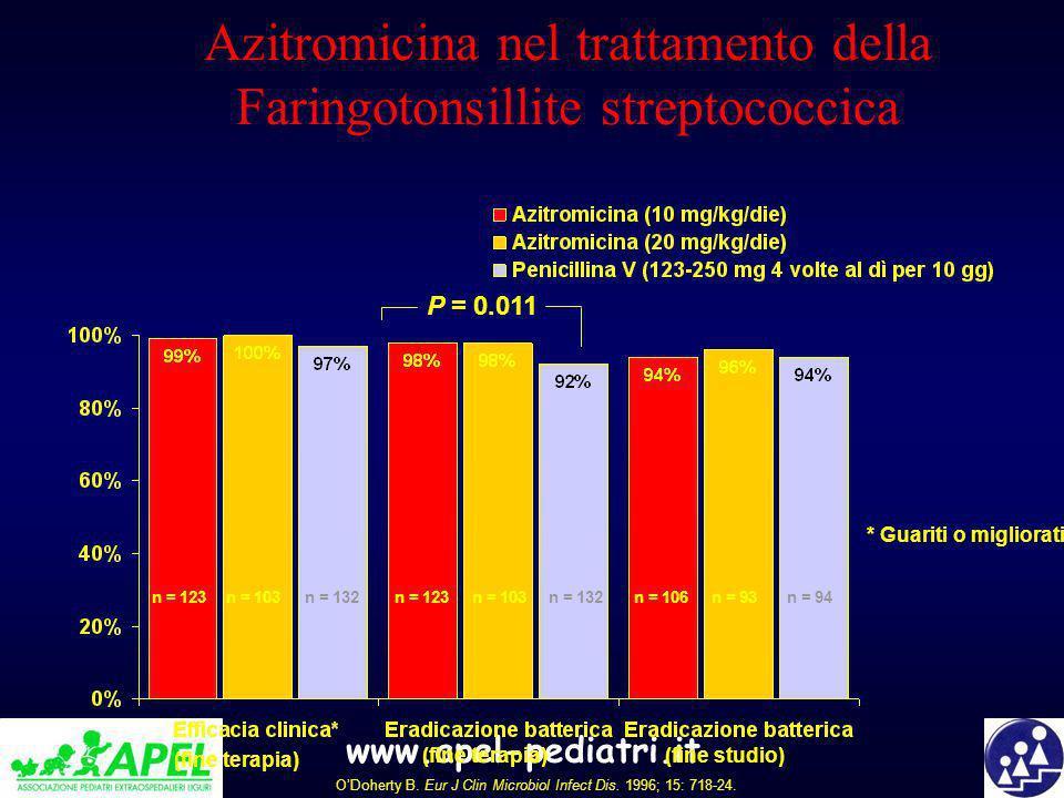Azitromicina nel trattamento della Faringotonsillite streptococcica ODoherty B. Eur J Clin Microbiol Infect Dis. 1996; 15: 718-24. P = 0.011 n = 123n