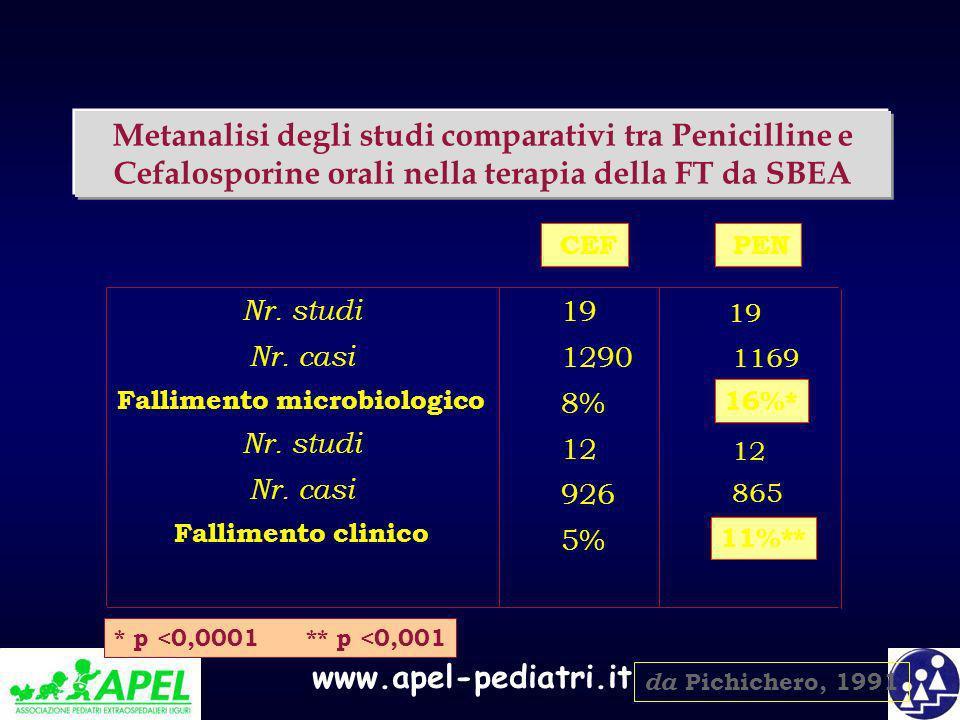 www.apel-pediatri.it Metanalisi degli studi comparativi tra Penicilline e Cefalosporine orali nella terapia della FT da SBEA 19 1290 8% 12 926 5% Nr.