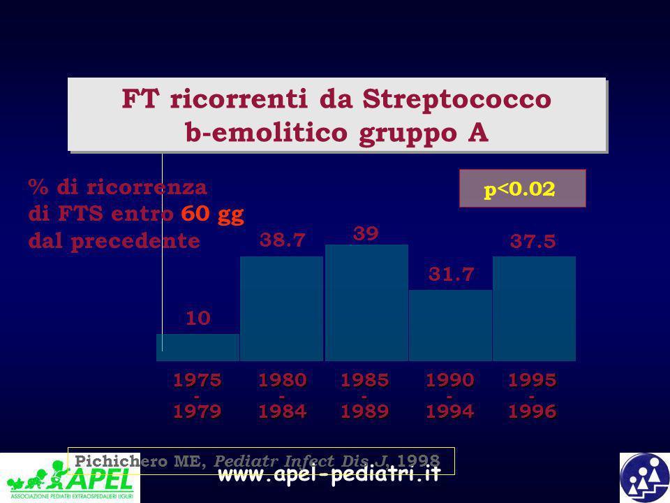 www.apel-pediatri.it FT ricorrenti da Streptococco b-emolitico gruppo A FT ricorrenti da Streptococco b-emolitico gruppo A 1975 - 1979 1980 - 1984 198