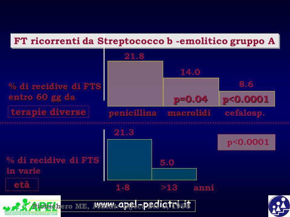 www.apel-pediatri.it età FT ricorrenti da Streptococco b -emolitico gruppo A 21.3 5.0 % di recidive di FTS in varie anni1-8 >13 21.8 14.0 8.6 p<0.0001