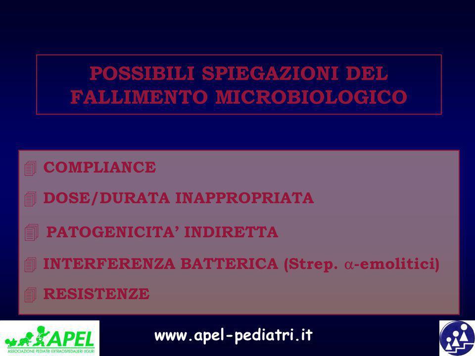 www.apel-pediatri.it POSSIBILI SPIEGAZIONI DEL FALLIMENTO MICROBIOLOGICO 4 COMPLIANCE 4 DOSE/DURATA INAPPROPRIATA 4 PATOGENICITA INDIRETTA 4 INTERFERE