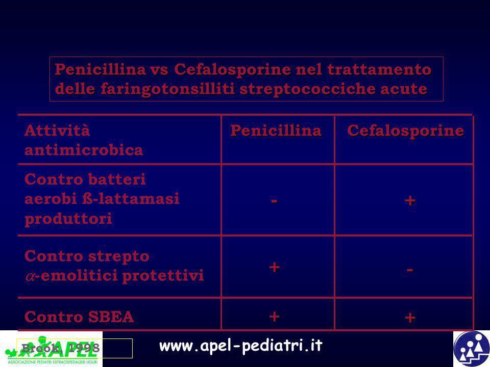 www.apel-pediatri.it Penicillina vs Cefalosporine nel trattamento delle faringotonsilliti streptococciche acute Contro batteri aerobi ß-lattamasi prod