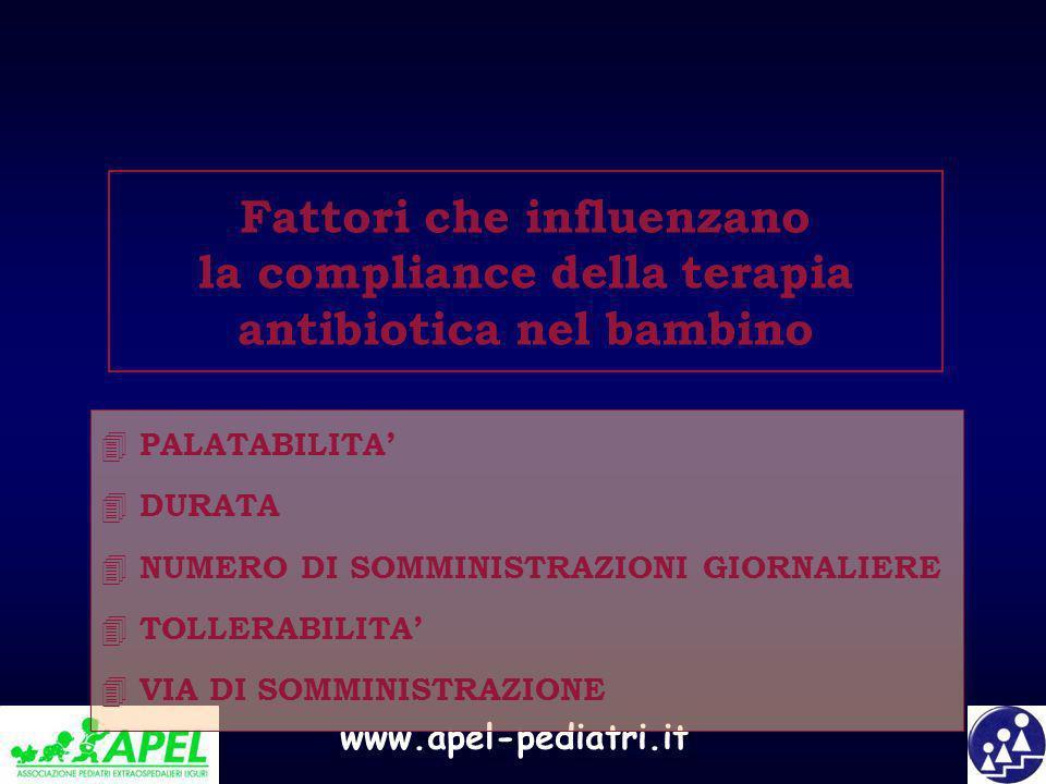 www.apel-pediatri.it Fattori che influenzano la compliance della terapia antibiotica nel bambino 4 PALATABILITA 4 DURATA 4 NUMERO DI SOMMINISTRAZIONI