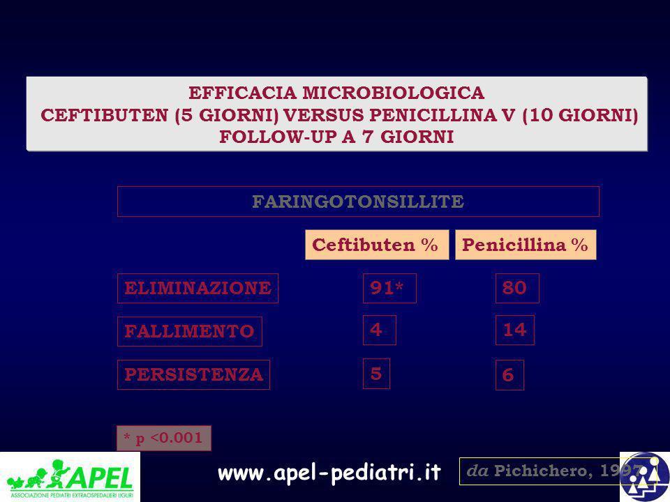 www.apel-pediatri.it EFFICACIA MICROBIOLOGICA CEFTIBUTEN (5 GIORNI) VERSUS PENICILLINA V (10 GIORNI) FOLLOW-UP A 7 GIORNI da Pichichero, 1997 * p <0.0