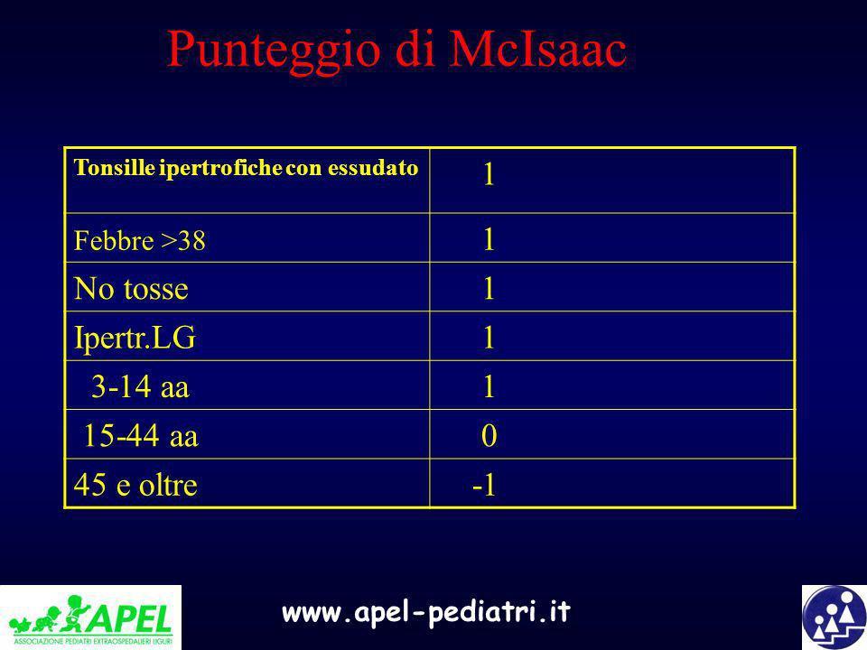 Punteggio di McIsaac Tonsille ipertrofiche con essudato 1 Febbre >38 1 No tosse 1 Ipertr.LG 1 3-14 aa 1 15-44 aa 0 45 e oltre