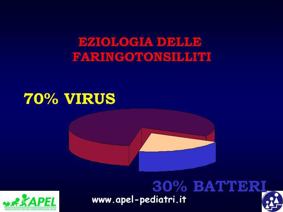 www.apel-pediatri.it 30% BATTERI 70% VIRUS EZIOLOGIA DELLE FARINGOTONSILLITI