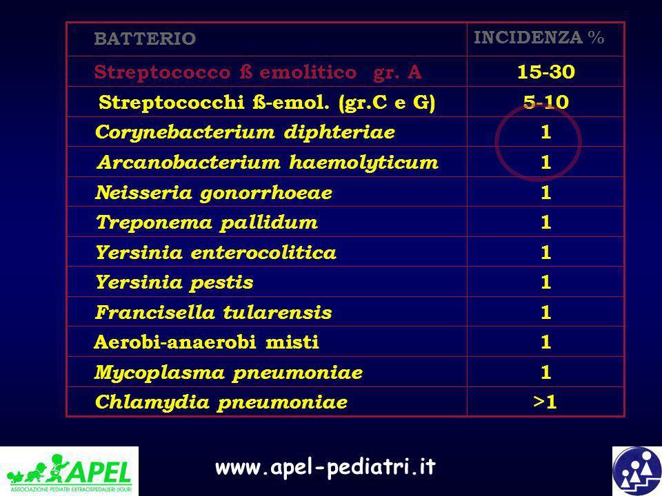 www.apel-pediatri.it >1 Chlamydia pneumoniae 1 Mycoplasma pneumoniae 1 Aerobi-anaerobi misti 1 Francisella tularensis 1 Yersinia pestis 1 Yersinia ent