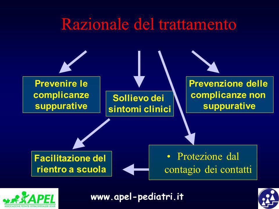 www.apel-pediatri.it Razionale del trattamento Protezione dal contagio dei contatti Prevenire le complicanze suppurative Prevenzione delle complicanze