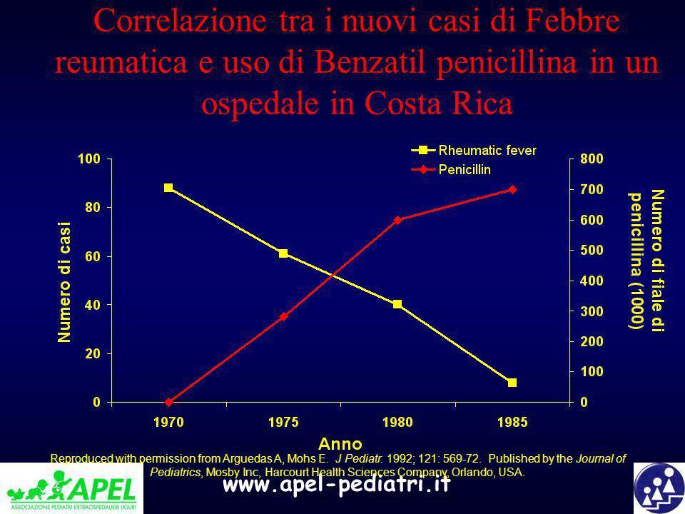 www.apel-pediatri.it Correlazione tra i nuovi casi di Febbre reumatica e uso di Benzatil penicillina in un ospedale in Costa Rica Reproduced with perm