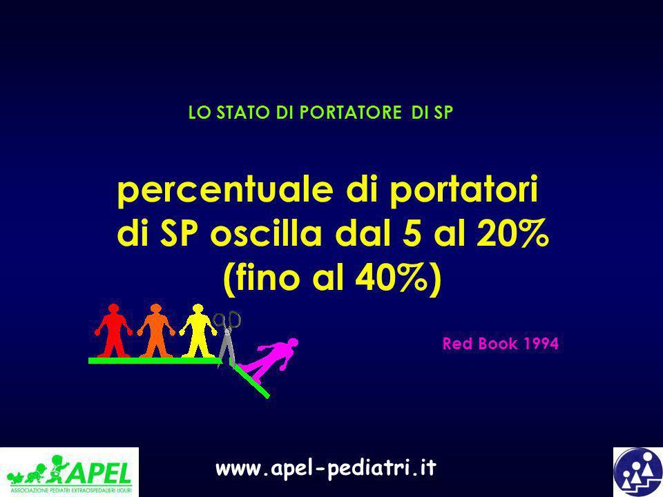 www.apel-pediatri.it percentuale di portatori di SP oscilla dal 5 al 20% (fino al 40%) LO STATO DI PORTATORE DI SP Red Book 1994