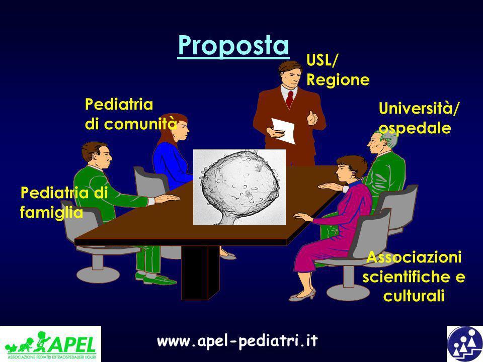 www.apel-pediatri.it Proposta USL/ Regione Pediatria di comunità Pediatria di famiglia Università/ ospedale Associazioni scientifiche e culturali