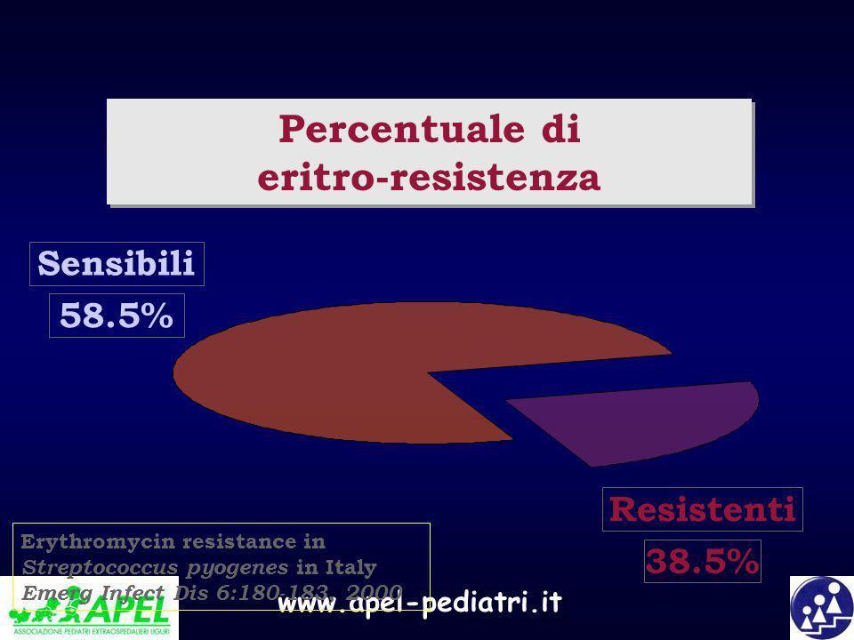 www.apel-pediatri.it Percentuale di eritro-resistenza Resistenti 38.5% Sensibili 58.5% Erythromycin resistance in Streptococcus pyogenes in Italy Emer