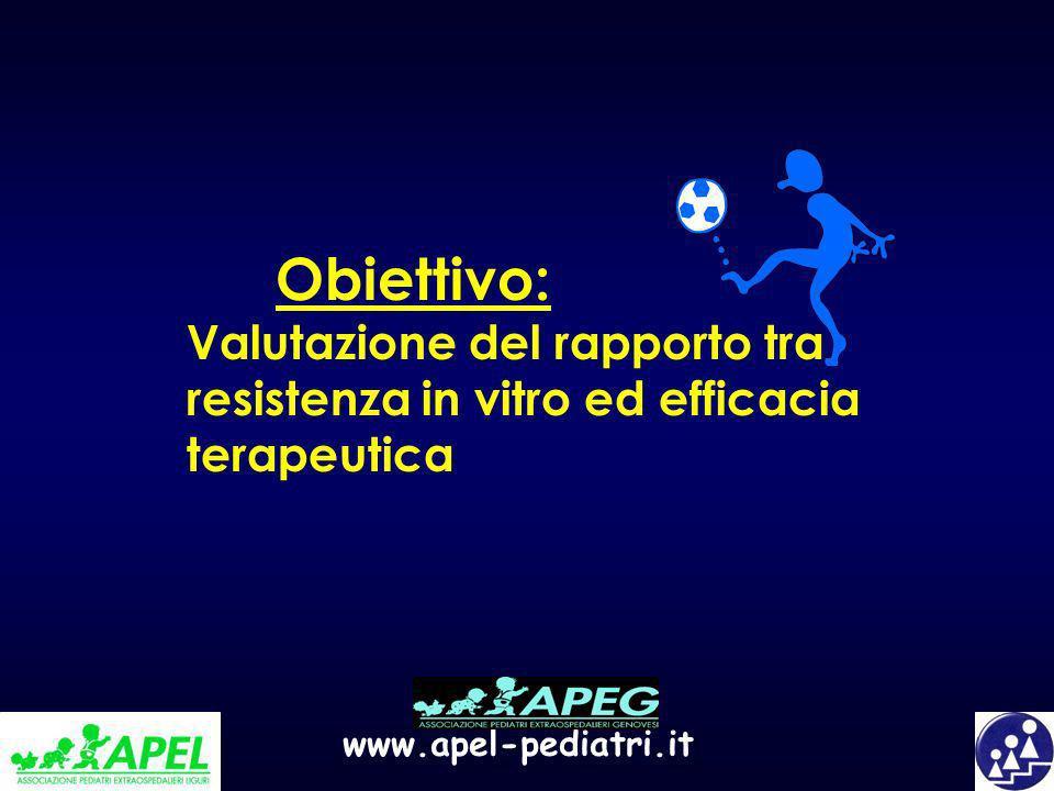 www.apel-pediatri.it Obiettivo: Valutazione del rapporto tra resistenza in vitro ed efficacia terapeutica