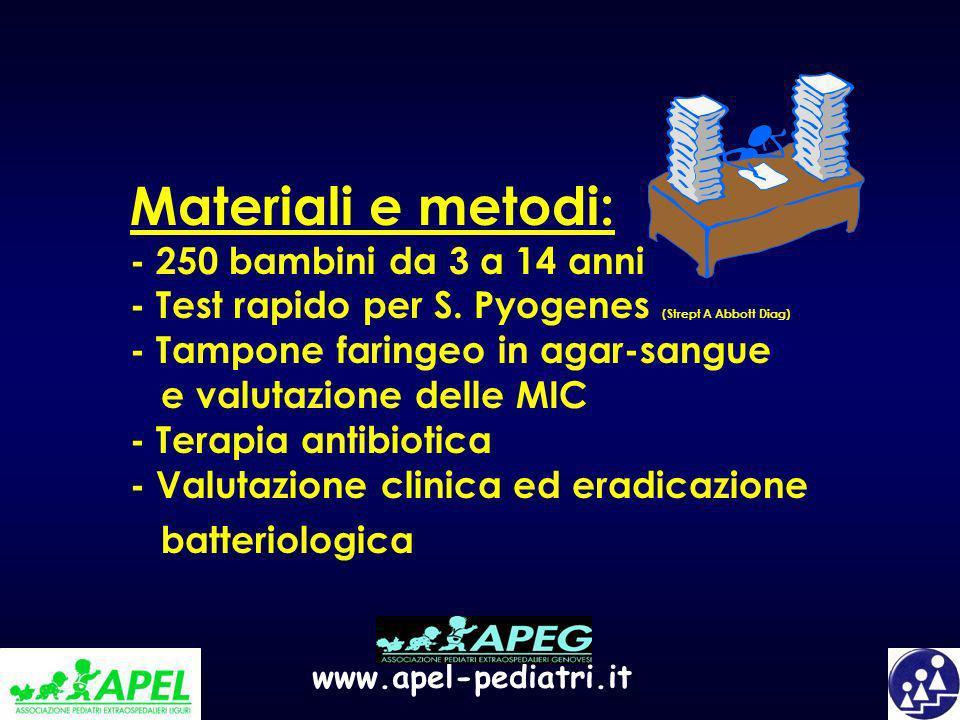 www.apel-pediatri.it Materiali e metodi: - 250 bambini da 3 a 14 anni - Test rapido per S. Pyogenes (Strept A Abbott Diag) - Tampone faringeo in agar-